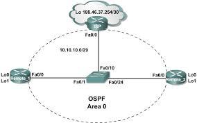 configuring basic ospf  dynamips    evil routersconfiguring basic ospf  dynamips