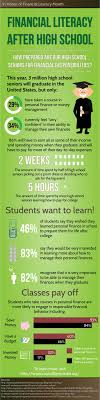 financial literacy after high school visual ly financial literacy after high school infographic