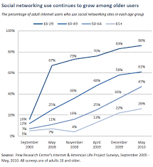 Older Adults and Social Media | Pew Research Center