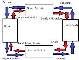 circular flow model of economycircular flow diagram
