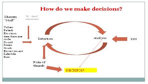 understanding farmer decision making and adoption behaviour    diagram showing the decision making cycle