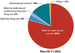 HIV and <b>African</b> Americans | Race/<b>Ethnicity</b> | HIV by Group | HIV ...