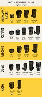 Nikon and <b>Canon</b> Lens Price Comparison | <b>Canvas</b> Press ...