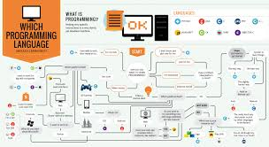 what programming language should you learn first codecamp image credit deciding on your first programming language