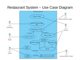 uml training       restaurant system   use case diagram