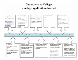 a college application timeline college application timeline table