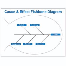 fishbone diagram dry erase board   visual workplace  inc fishbone diagram dry erase board