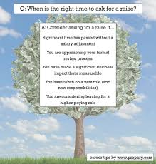 when is the right time to ask for a raise what are good reasons how long to wait before asking for a raise at my job