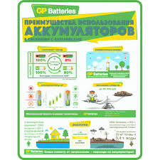 <b>Зарядное устройство GP</b> 410, 2 аккумулятора ААА, 650 мAh в ...