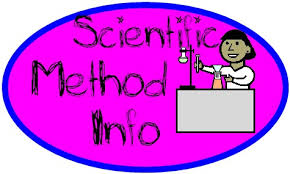 Image result for clipart scientific process