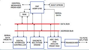 dsp applications adsl  asymmetric digital subscriber line    nameerhkadsl modem block diagram