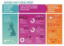 jacksons lane social impact social impact