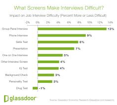 do job interviews get easier as workers get older blog gd jobinterviewdifficulty whatscreens