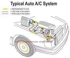 auto air conditioning   replacing your auto a c compressorschematic illustration of the typical automotive air conditioning system  we make auto a c