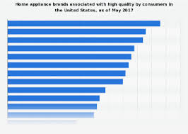 • Home appliance <b>brands</b> most associated with <b>high quality</b> U.S. ...