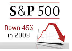 Αποτέλεσμα εικόνας για s&p 500 index