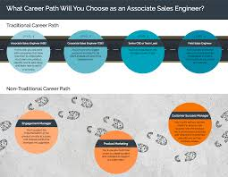 s and business development career path se