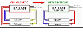 wiring diagram 4 lamp t8 ballast wiring image t8 fluorescent ballast wiring diagram solidfonts on wiring diagram 4 lamp t8 ballast