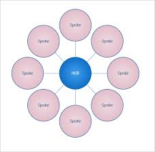 how to develop     hub and spoke     product feature pageshub spoke diagram