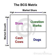 growth share matrix chart stock photos   image
