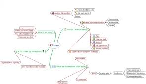 map essay mind map for writing an essay   binary options mind mapping diagrams examples