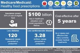 Prescribing healthy food in Medicare/Medicaid is cost effective ...