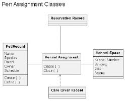 introducing uml  object oriented analysis and design   devshedclass diagram for kennel assignment