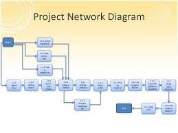 project management overview       project network diagram
