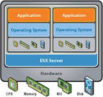 vmvault   vmware vsphere benefitsvmware esx diagram