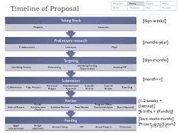 dissertation timeline template FAMU Online    Proposal Format Example   Timeline Template   proposal format template