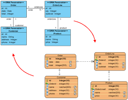 synchronization with class diagram   data modeling   uml    synchronization   class diagram