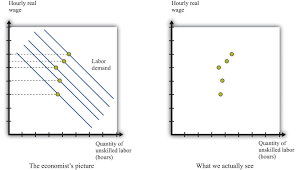 raising the wage floor when the demand curve for labor is shifting at the same time as the minimum wage is changing it is more difficult to see the effects of the minimum wage