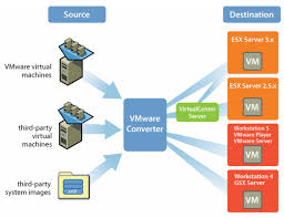 vmware converter   desktop virtualizationvmware converter   p v from vmware