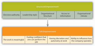 motivating employees through job design organizational behavior the empowerment process starts structure that leads to felt empowerment