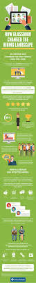 how glassdoor changed the hiring landscape on behance recruiterbox com blog how glassdoor changed hiring infographic more than 30 million users glassdoor is an essential job site for both job