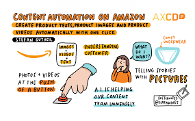 <b>Welcome to the future</b>: Content Automation on Amazon