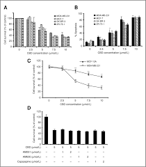 cannabidiol induces programmed cell death in breast cancer cells figure