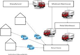 figure   traditional retail product flow diagram   scientific    figure   traditional retail product flow diagram