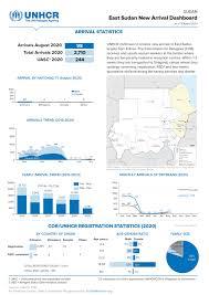 Sudan: East Sudan <b>New Arrival</b> Dashboard as of 31 August <b>2020</b> ...