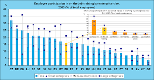 learning by doing the importance of on the job training  cedefop data source eurostat continuing vocational training survey cvts3