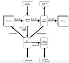 qtp tutorials  amp  interview questions  what is data flow diagram  dfd  what is data flow diagram  dfd