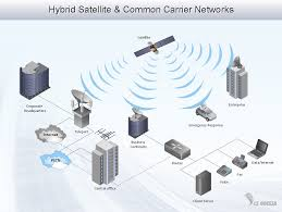 conceptdraw samples   computer and networks   computer network    sample    hybrid satellite  amp  common carrier networks diagram