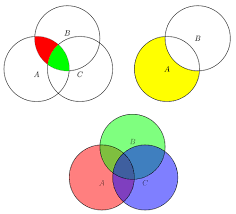 venn diagram   tikz examplevenn diagram
