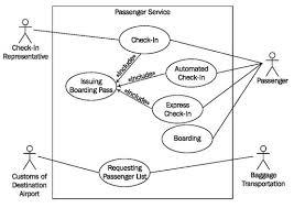 constructing use case diagramsfigure    extended use case diagram