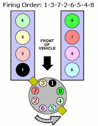 solved what is the firing order for a 1996 ford f 150 fixya 1995 5 0 liter engine