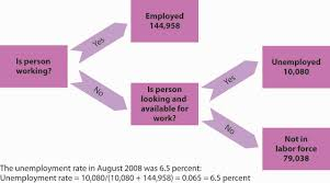 principles of macroeconomics 1 0 flatworld measuring unemployment