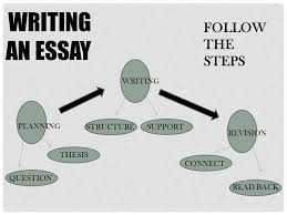 rhetoric and composition essay writing    in order to write an    writing an essay follow the steps planning writing revision question thesis structuresupport read back connect