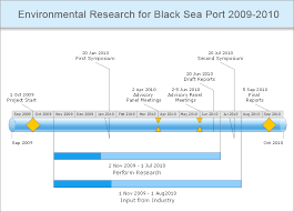 conceptdraw samples   project management diagramssample   timeline diagram   environmental research for black sea port