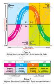 situational leadership® and slii®  points of distinction    key points of distinction  situational leadership®