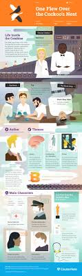 one flew over the cuckoo s nest infographic course hero study guide for ken kesey s one flew over the cuckoo s nest including chapter summary character analysis and more learn all about one flew over the